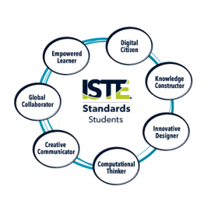 image: graph showing ISTE standards for students