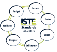 image: graph showing ISTE standards for educators